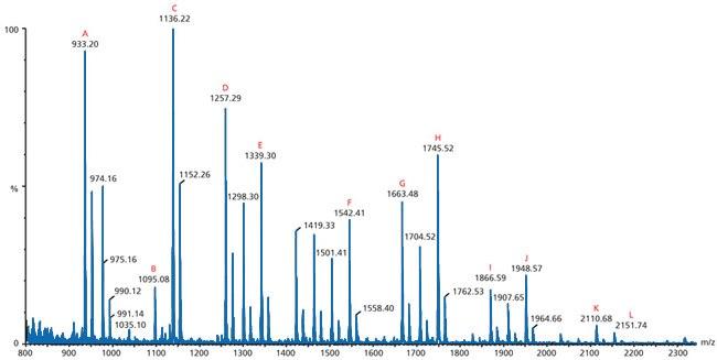 Mass Spectrometry | Sigma-Aldrich