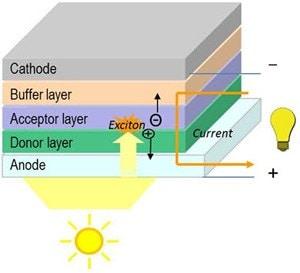 Organic Photovoltaics (OPV) Tutorial