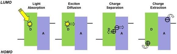 Organic Photovoltaics Opv Tutorial Sigma Aldrich