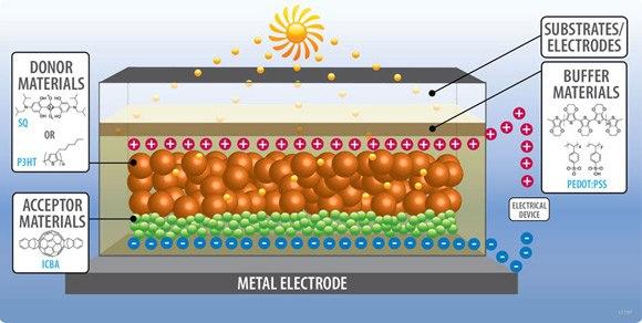 Organic Photovoltaics (OPV) Tutorial | Sigma-Aldrich