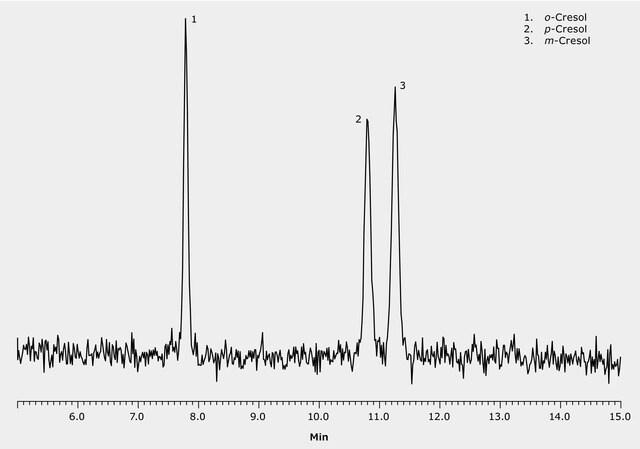 GC Analysis of Cresols on SLB®-IL76i