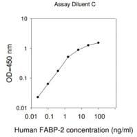 Human FABP2 / Fatty Acid-Binding Protein, Intestinal ELISA Kit