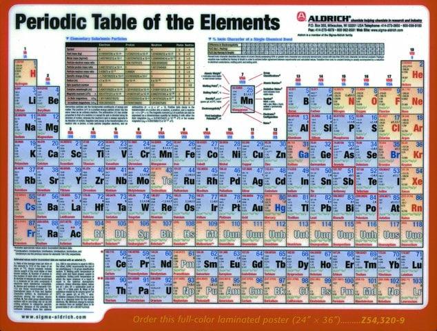 Uuu periodic table elcho table periodic urtaz Choice Image