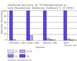 Phosphatase Inhibitor Cocktail 1