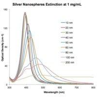 Silver nanospheres