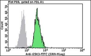 Milli-Mark™ Anti-GSK3-FITC Antibody, clone 4G-1E 100 tests, Milli