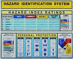 Hazard Identification System Poster H 215 W 24 In 215 30 In
