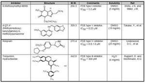 Phosphodiesterase Inhibitor Set I - Calbiochem