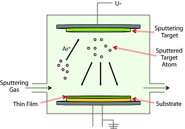 Physical vapor deposition pvd vapor deposition precursors physical vapor deposition pvd vapor deposition precursors sigma aldrich ccuart Images